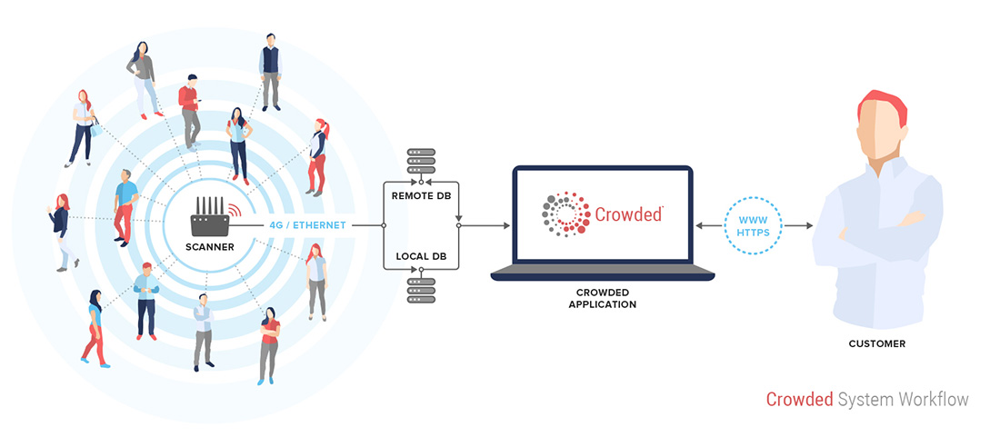 Crowded™ System Workflow. Source: Innotech Concepts Ltd.