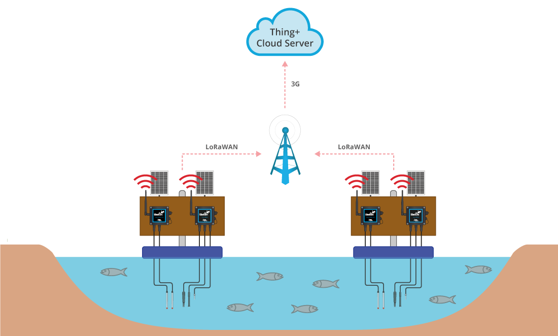 Communications diagram of ASM Smart Water project