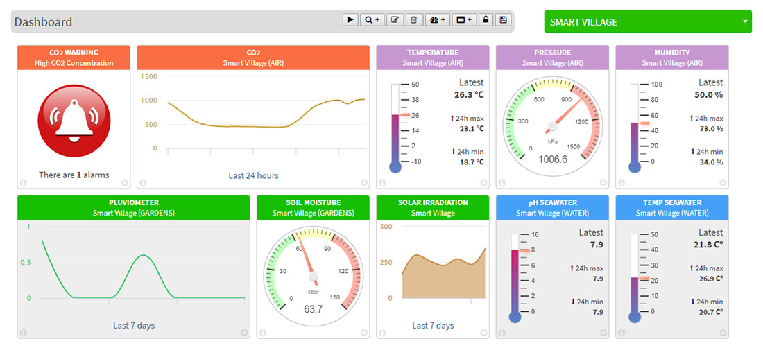 SmartVillage Dashboard