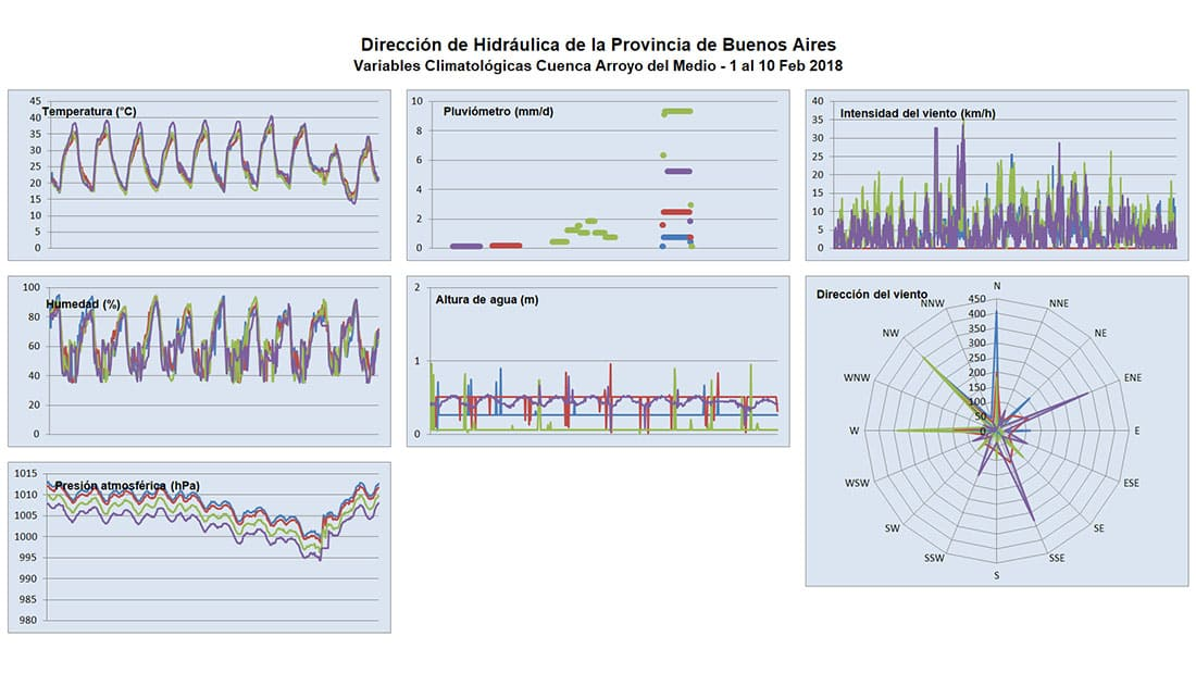 Dashboard developed by Rack2 for the early flood detection and warning system