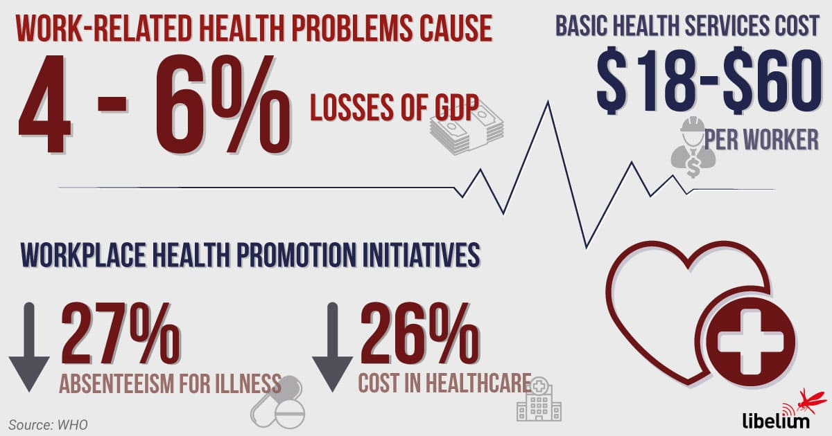 Work Health Information