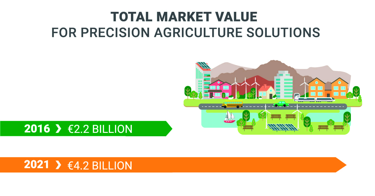 Total market value for precision agriculture solutions