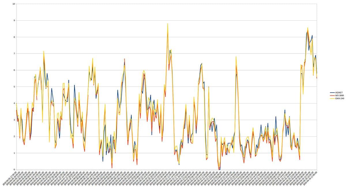 Wind Speed Graphic