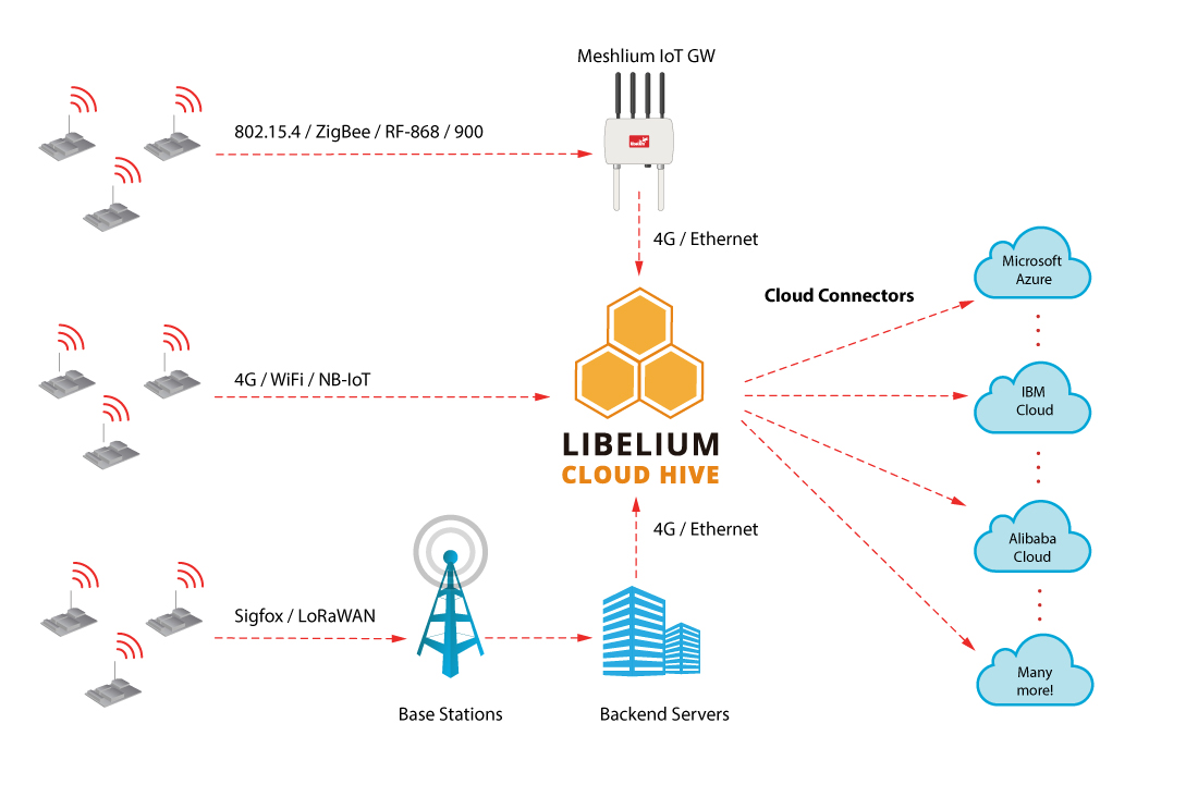 Libelium Cloud Hive Connectivity Diagram