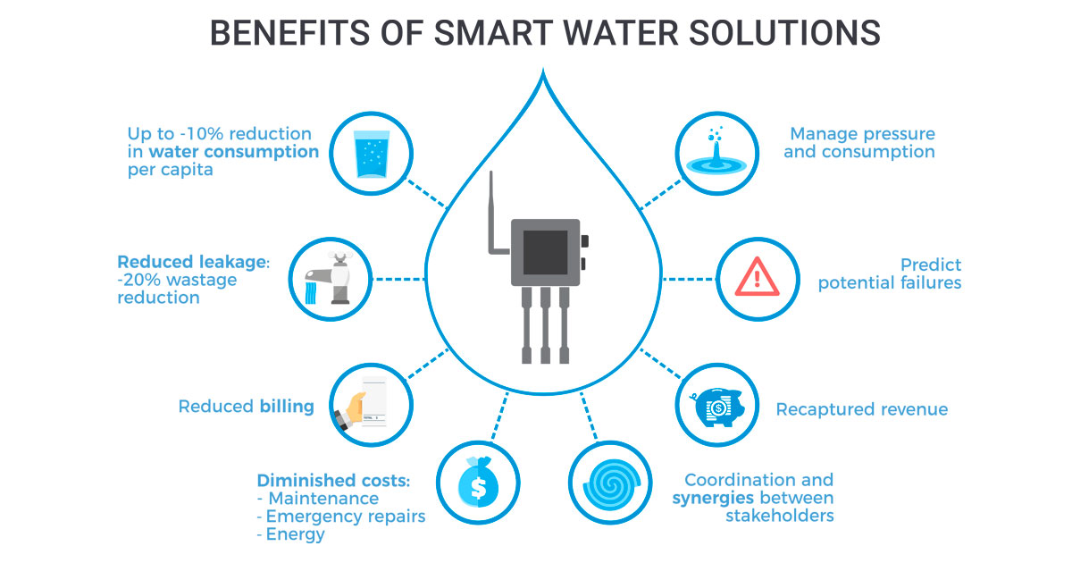 Benefits of Smart Water Solutions