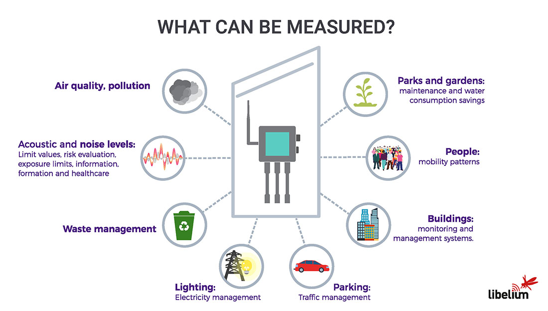 What a Smart Cities project measures?