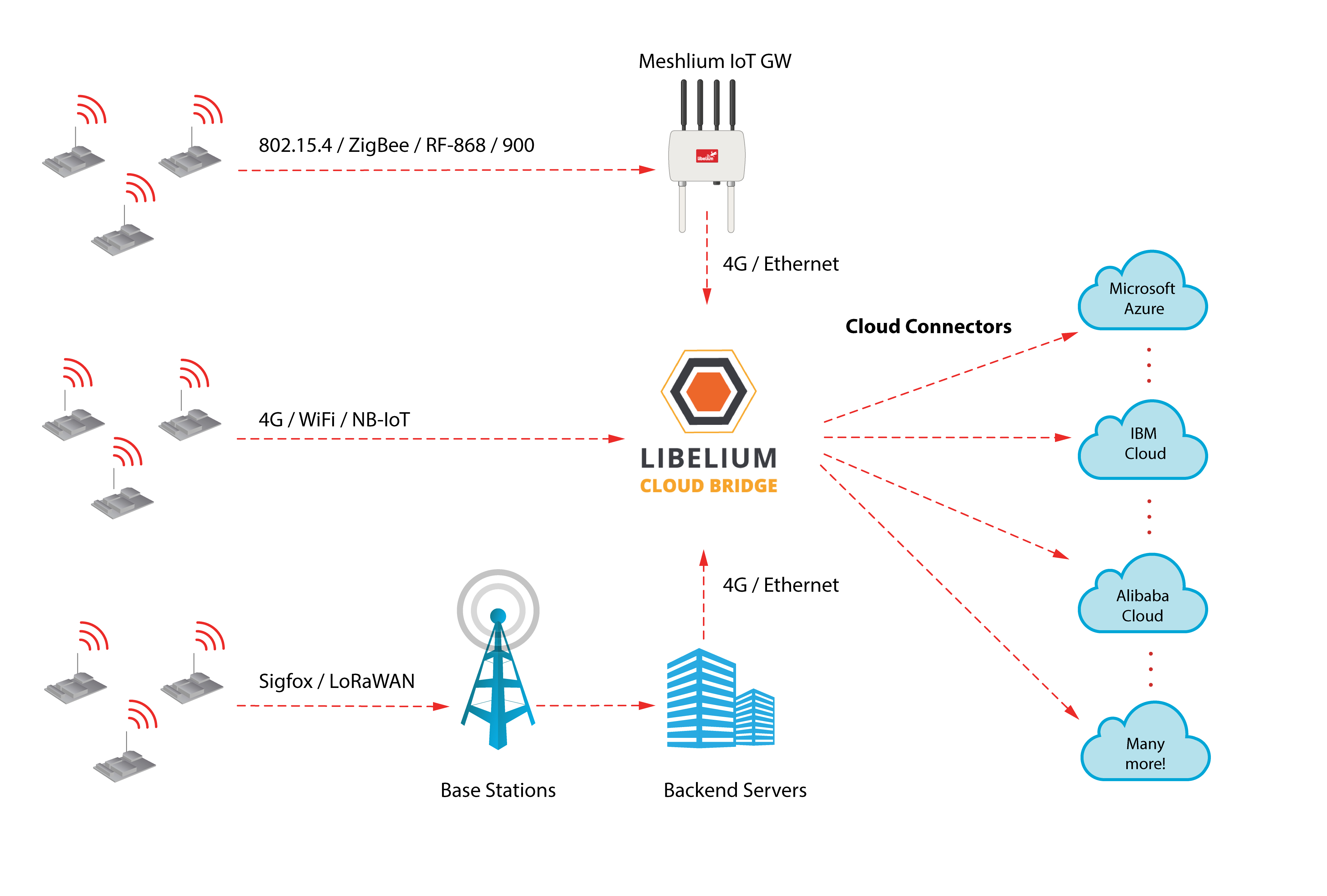 Libelium Cloud Bridge Connectivity Diagram