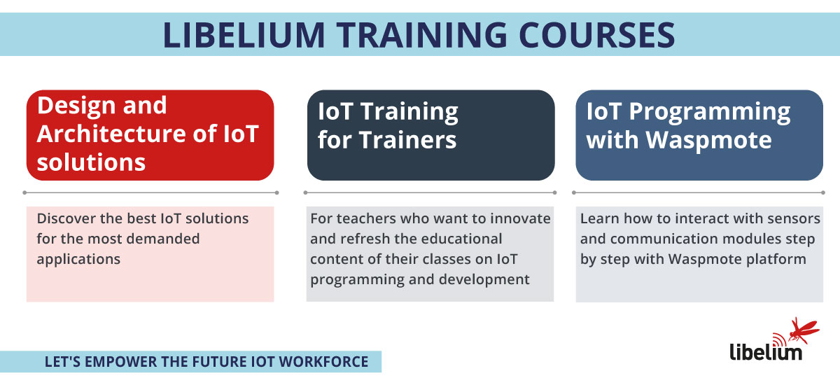 Libelium training 2019