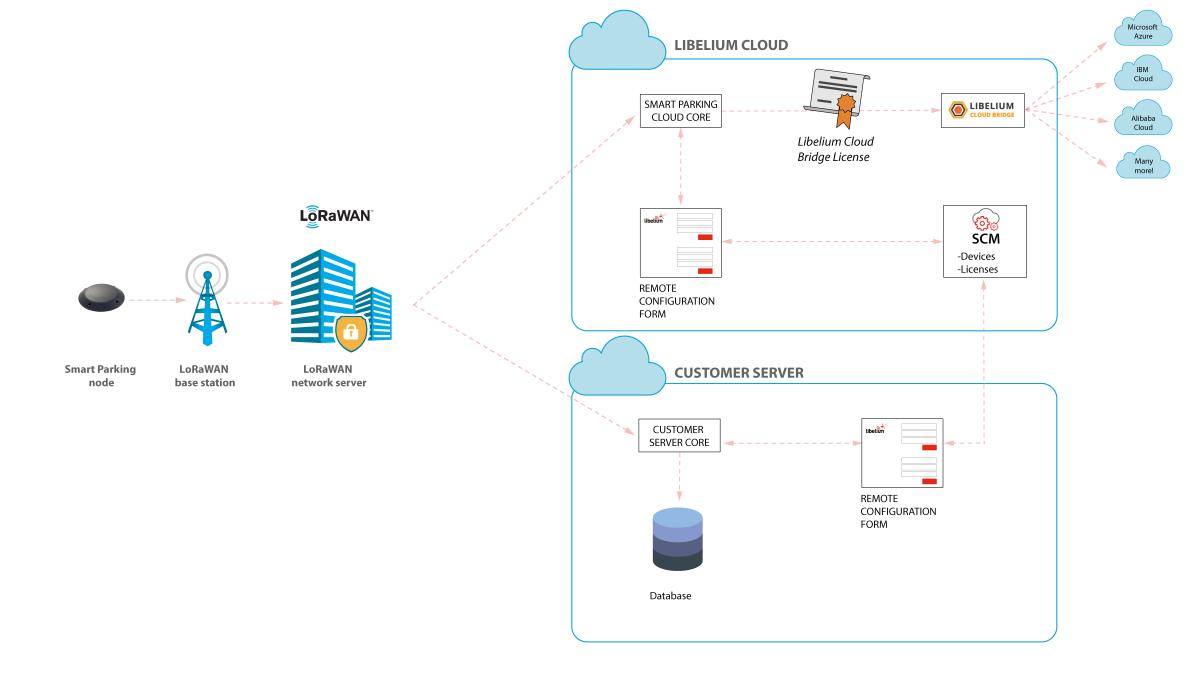 Libelium Services Cloud Manager Smart Parking