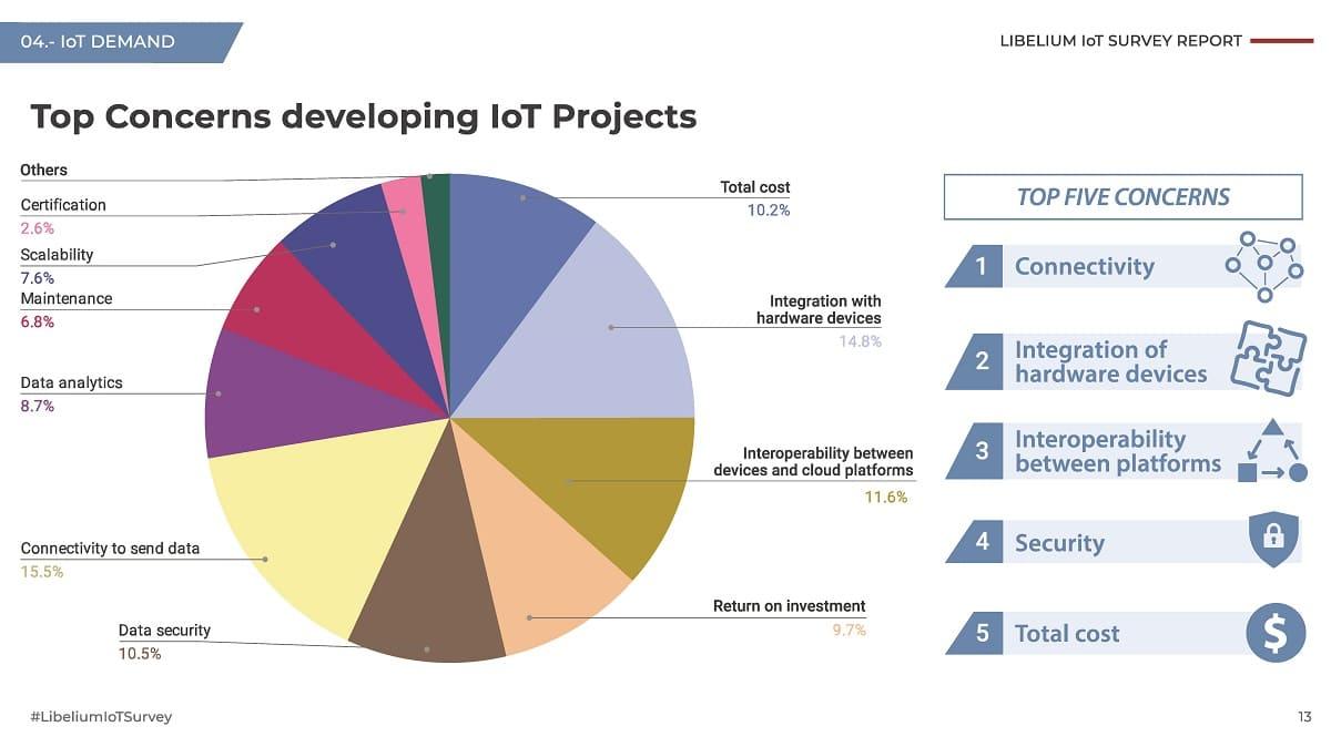 Libelium IoT Survey
