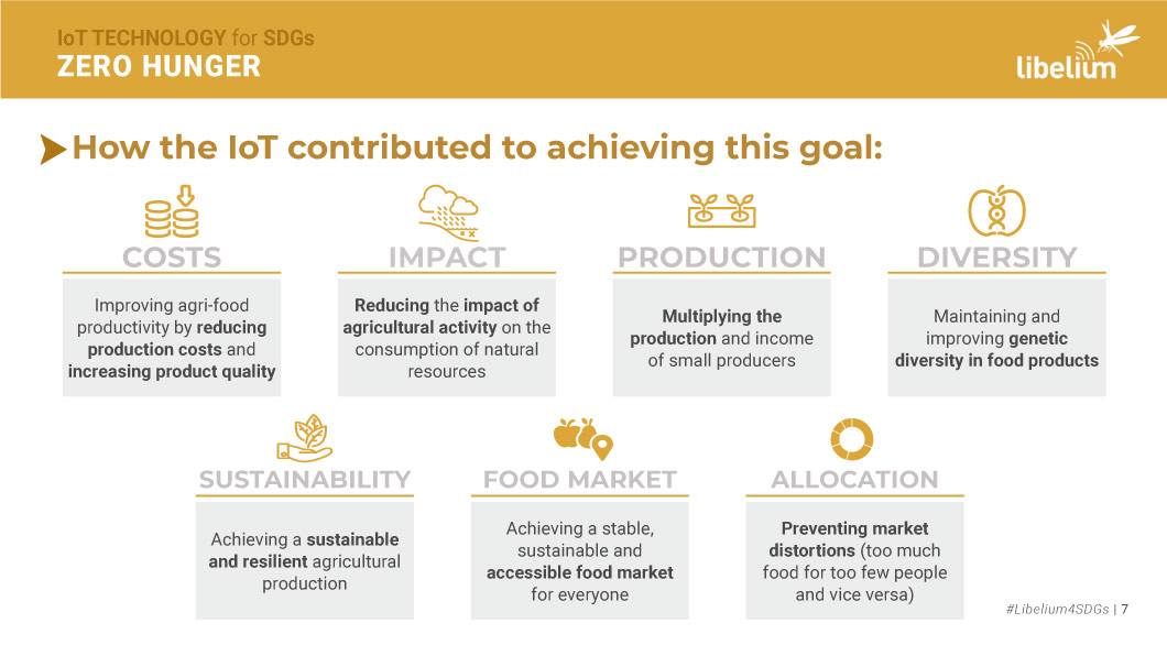 How IOT contributed to achieving this goal
