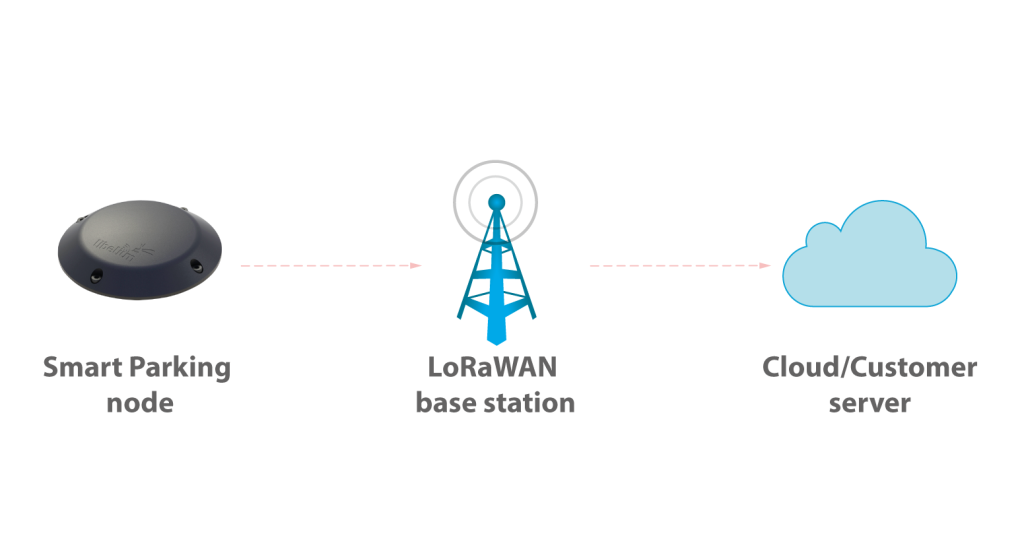 Multitech base stations compatibility with Libelium Smart Parking