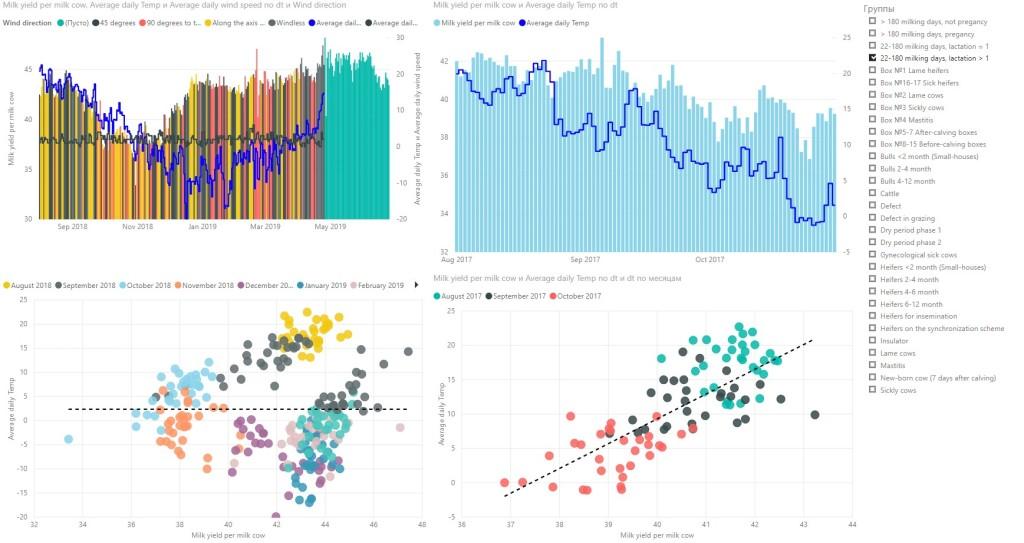 External data analytics