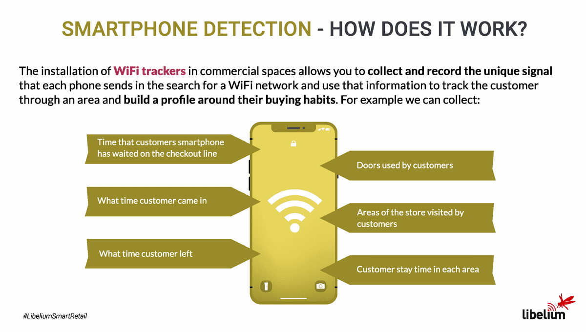 Smartphone detection Libelium