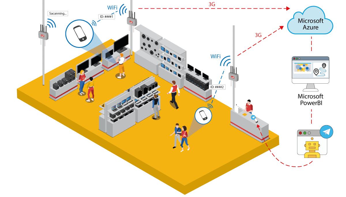 Diagram of installation IoT in store