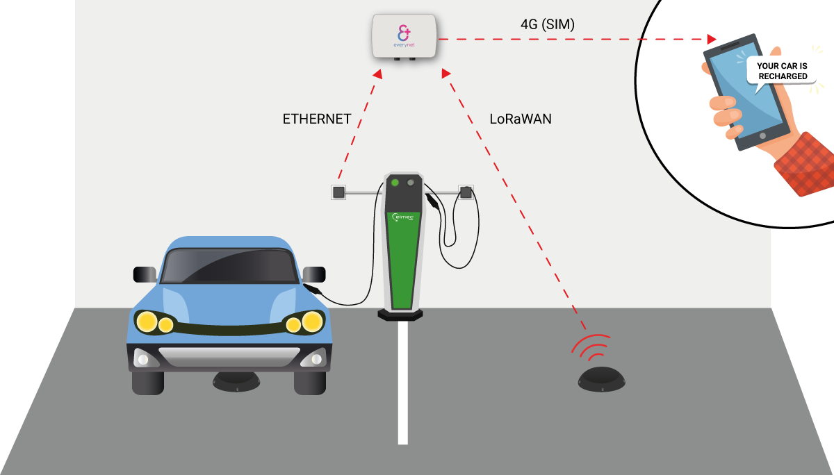Diagram of the Smart Parking implemented project