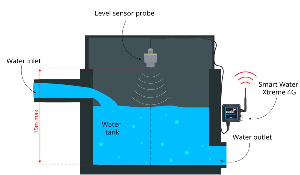 Diagram Vegapuls C21 sensor installation-aquarium