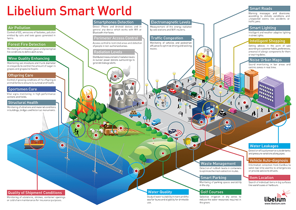 ibelium_smart_world_infographic