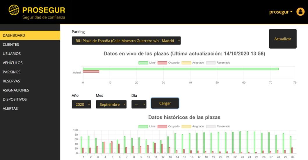 Dashboard S3 Analytics by TAP