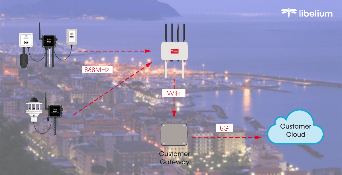 Air Quality IoT project for ports