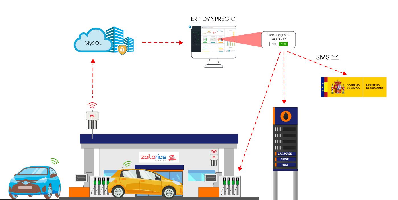 vehicle detection meshlium scanner