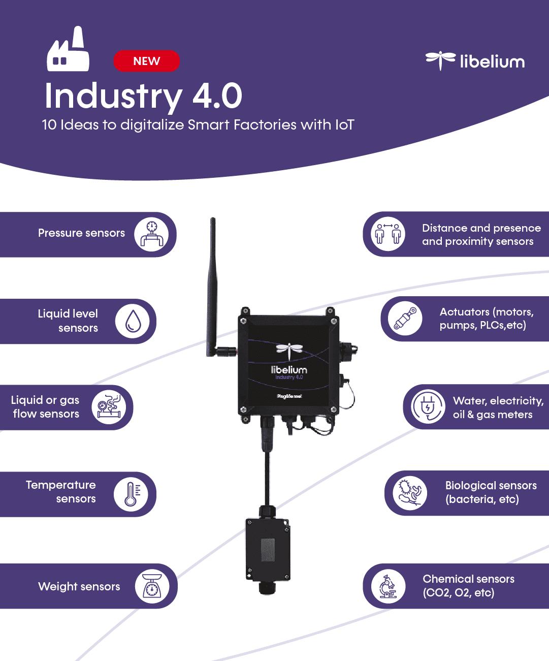 Top ten applications Industry 4.0