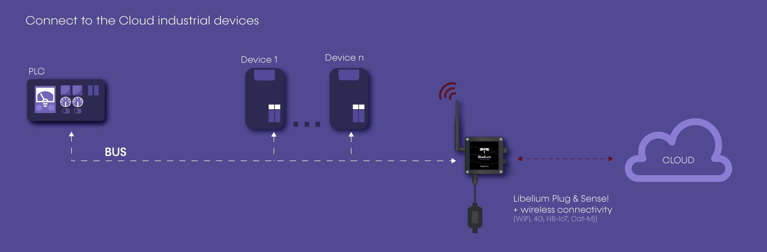 connect to cloud industrial devices