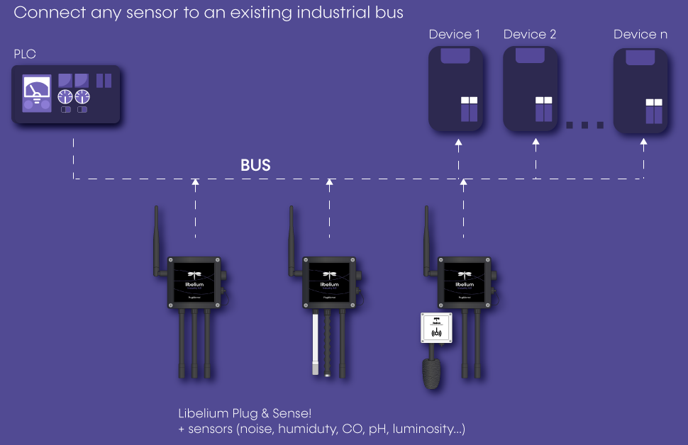diagram connect any sensor to industrial bus