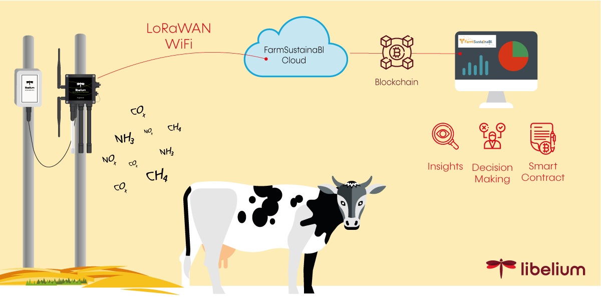 diagram how to reduce methane emission in livestock