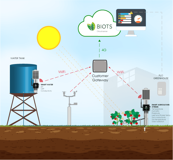 precision agriculture installation diagram